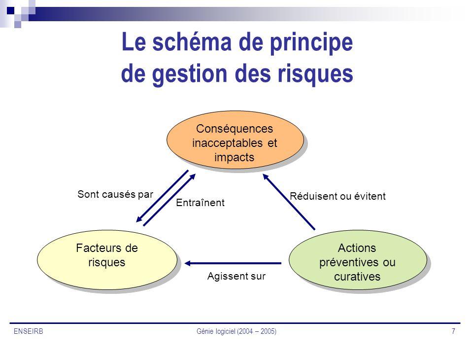 Génie logiciel (2004 – 2005) 7 ENSEIRB Le schéma de principe de gestion des risques Facteurs de risques Conséquences inacceptables et impacts Actions