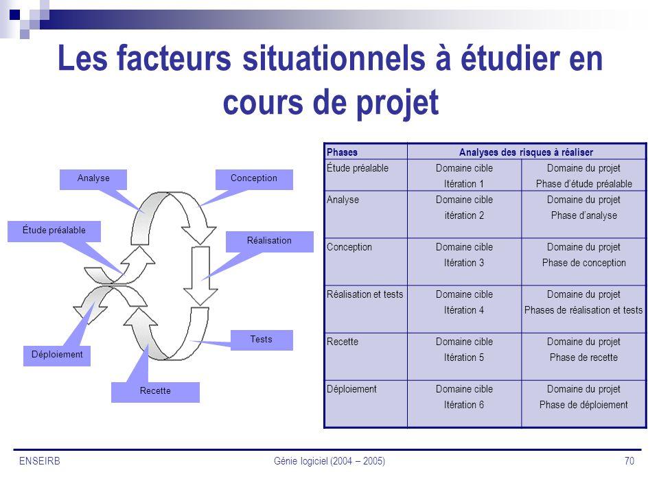 Génie logiciel (2004 – 2005) 70 ENSEIRB Les facteurs situationnels à étudier en cours de projet Étude préalable AnalyseConception Réalisation Tests Re
