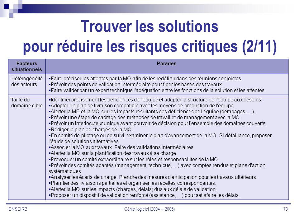 Génie logiciel (2004 – 2005) 73 ENSEIRB Trouver les solutions pour réduire les risques critiques (2/11) Facteurs situationnels Parades Hétérogénéité d