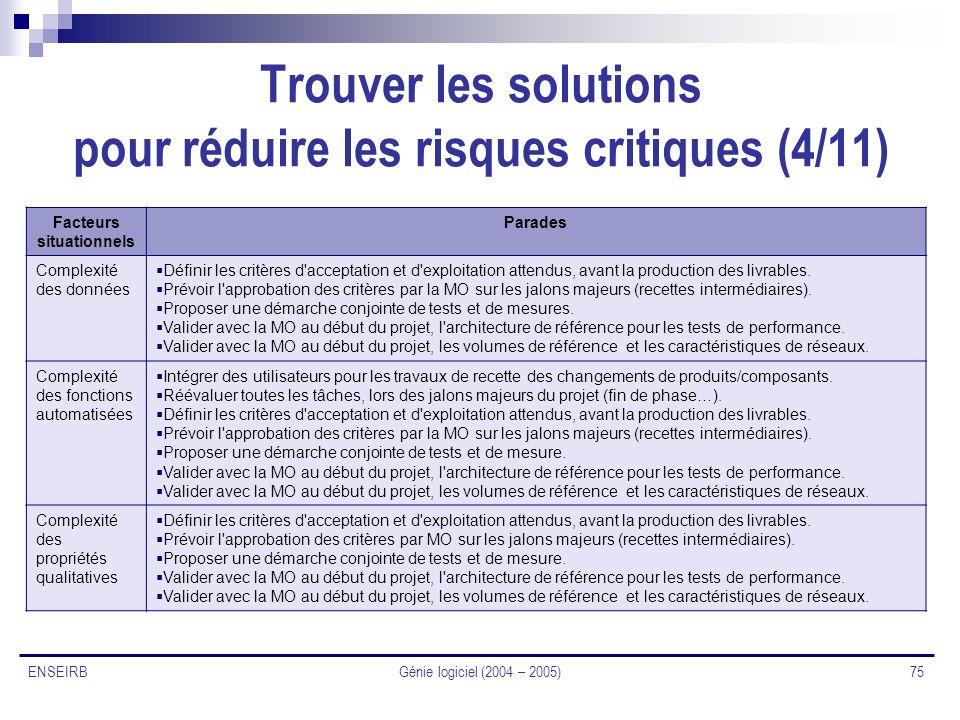 Génie logiciel (2004 – 2005) 75 ENSEIRB Trouver les solutions pour réduire les risques critiques (4/11) Facteurs situationnels Parades Complexité des