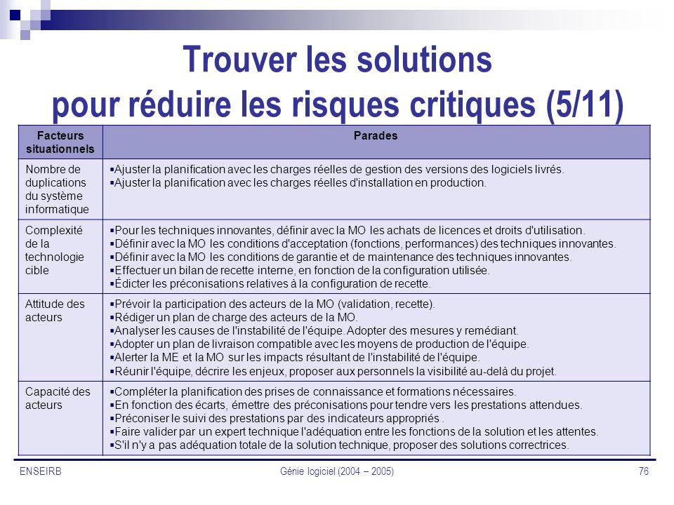 Génie logiciel (2004 – 2005) 76 ENSEIRB Trouver les solutions pour réduire les risques critiques (5/11) Facteurs situationnels Parades Nombre de dupli