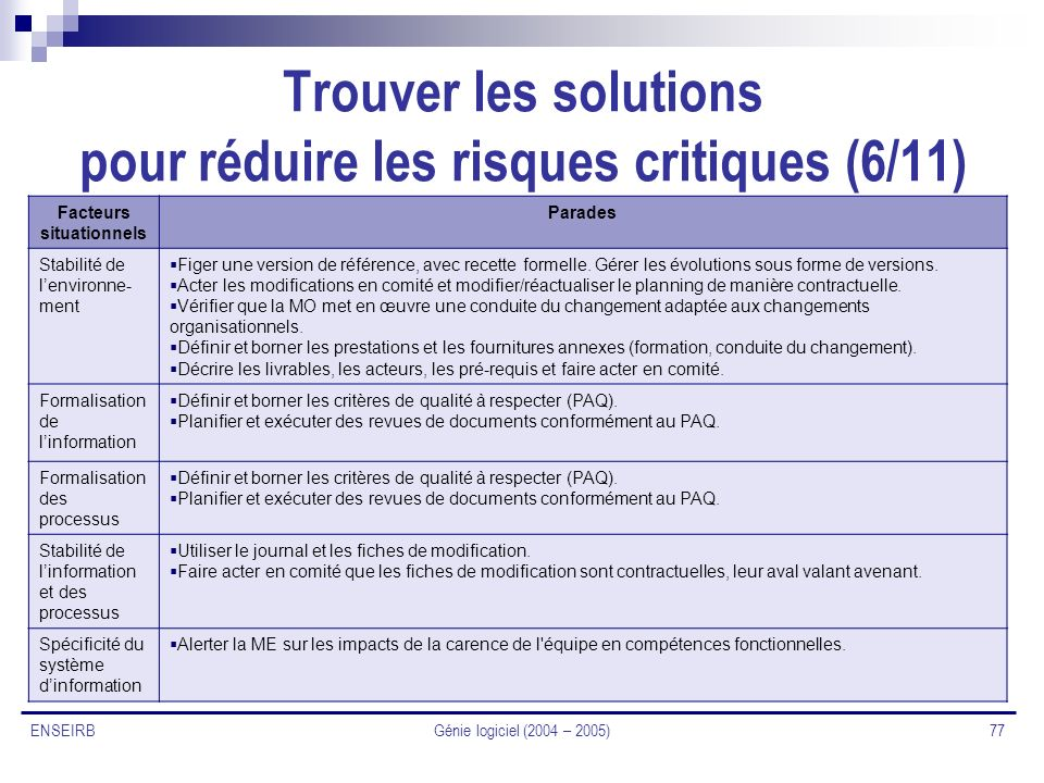 Génie logiciel (2004 – 2005) 77 ENSEIRB Trouver les solutions pour réduire les risques critiques (6/11) Facteurs situationnels Parades Stabilité de le