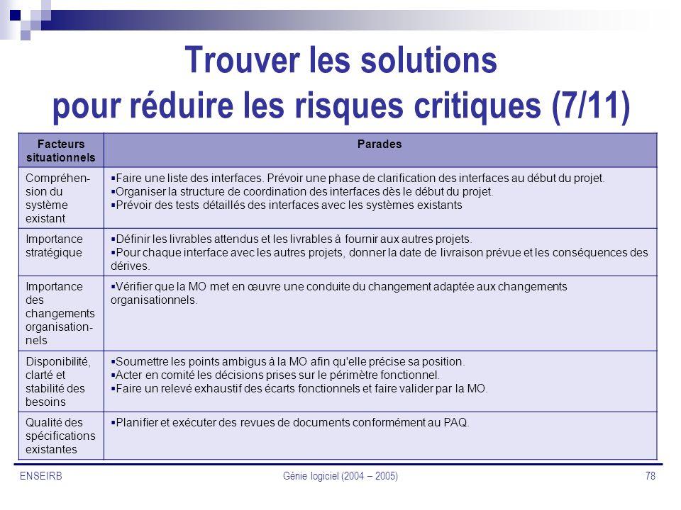 Génie logiciel (2004 – 2005) 78 ENSEIRB Trouver les solutions pour réduire les risques critiques (7/11) Facteurs situationnels Parades Compréhen- sion