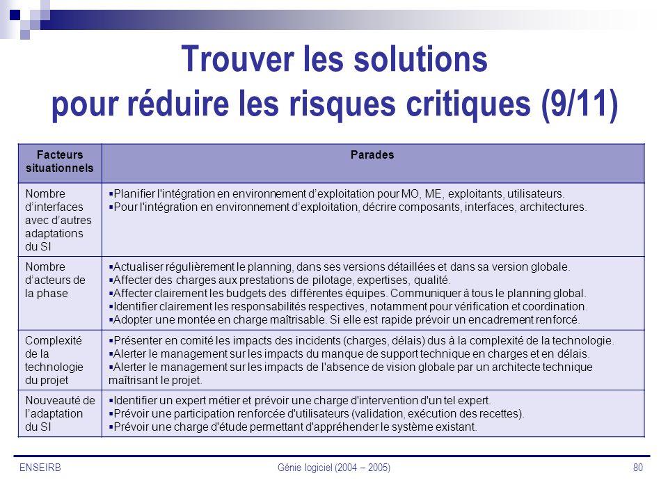 Génie logiciel (2004 – 2005) 80 ENSEIRB Trouver les solutions pour réduire les risques critiques (9/11) Facteurs situationnels Parades Nombre dinterfa