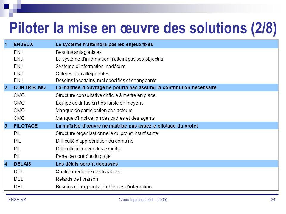 Génie logiciel (2004 – 2005) 84 ENSEIRB Piloter la mise en œuvre des solutions (2/8) 1ENJEUXLe système n'atteindra pas les enjeux fixés ENJBesoins ant