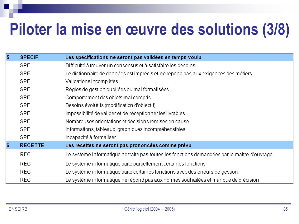 Génie logiciel (2004 – 2005) 85 ENSEIRB Piloter la mise en œuvre des solutions (3/8) 5SPECIFLes spécifications ne seront pas validées en temps voulu S