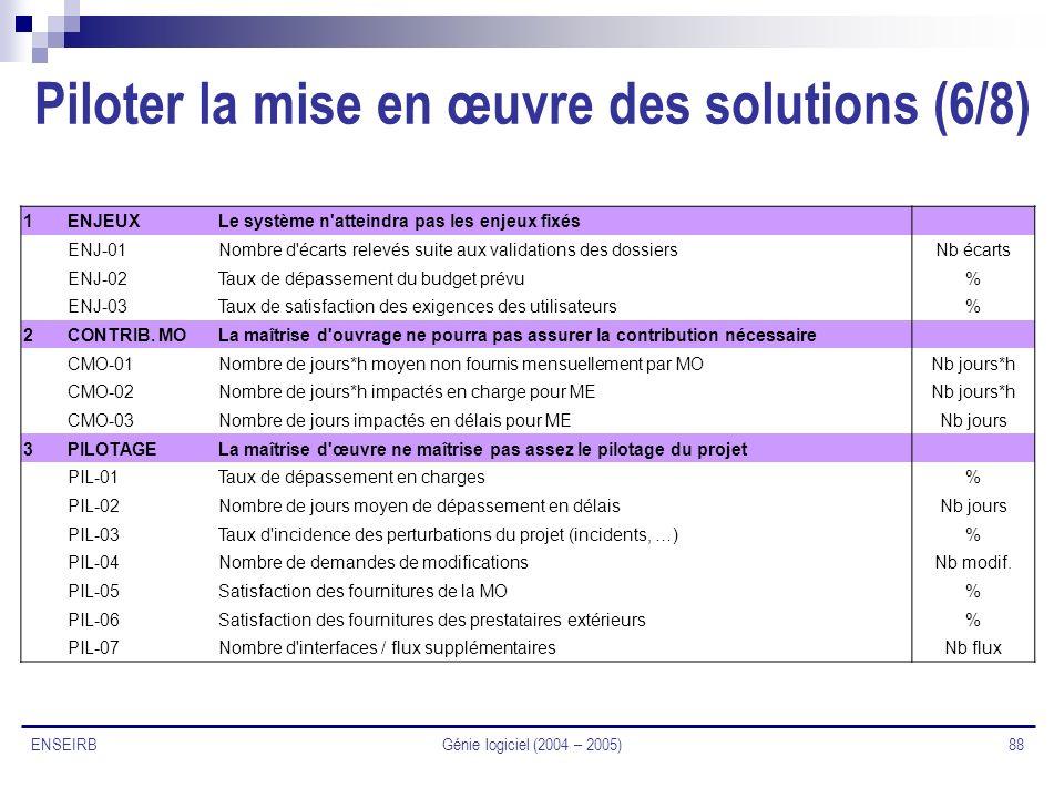 Génie logiciel (2004 – 2005) 88 ENSEIRB Piloter la mise en œuvre des solutions (6/8) 1ENJEUXLe système n'atteindra pas les enjeux fixés ENJ-01Nombre d