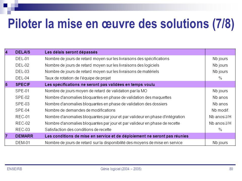 Génie logiciel (2004 – 2005) 89 ENSEIRB Piloter la mise en œuvre des solutions (7/8) 4DELAISLes délais seront dépassés DEL-01Nombre de jours de retard