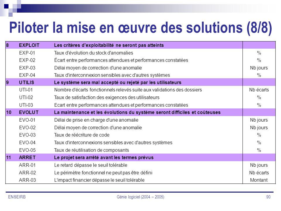 Génie logiciel (2004 – 2005) 90 ENSEIRB Piloter la mise en œuvre des solutions (8/8) 8EXPLOITLes critères d'exploitabilité ne seront pas atteints EXP-