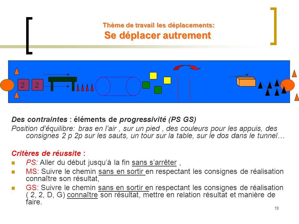 Thème de travail les déplacements: Se déplacer autrement Thème de travail les déplacements: Se déplacer autrement Des contraintes : éléments de progre