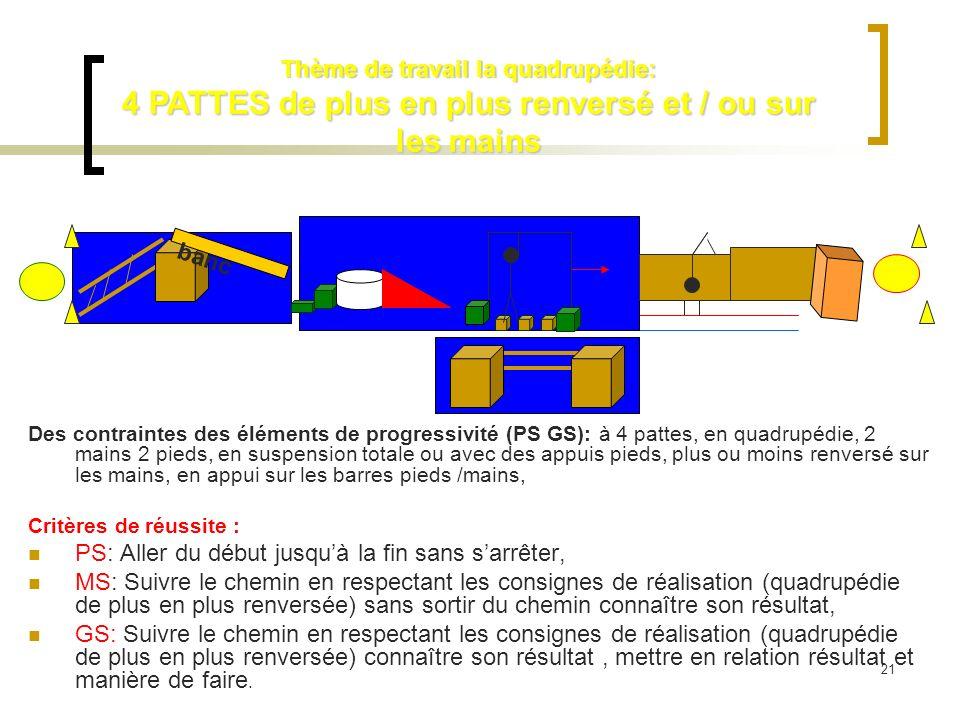 Des contraintes des éléments de progressivité (PS GS): à 4 pattes, en quadrupédie, 2 mains 2 pieds, en suspension totale ou avec des appuis pieds, plu