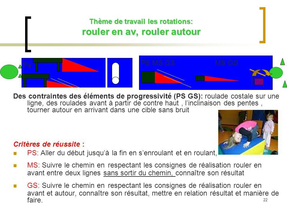 Thème de travail les rotations: rouler en av, rouler autour Thème de travail les rotations: rouler en av, rouler autour Des contraintes des éléments d