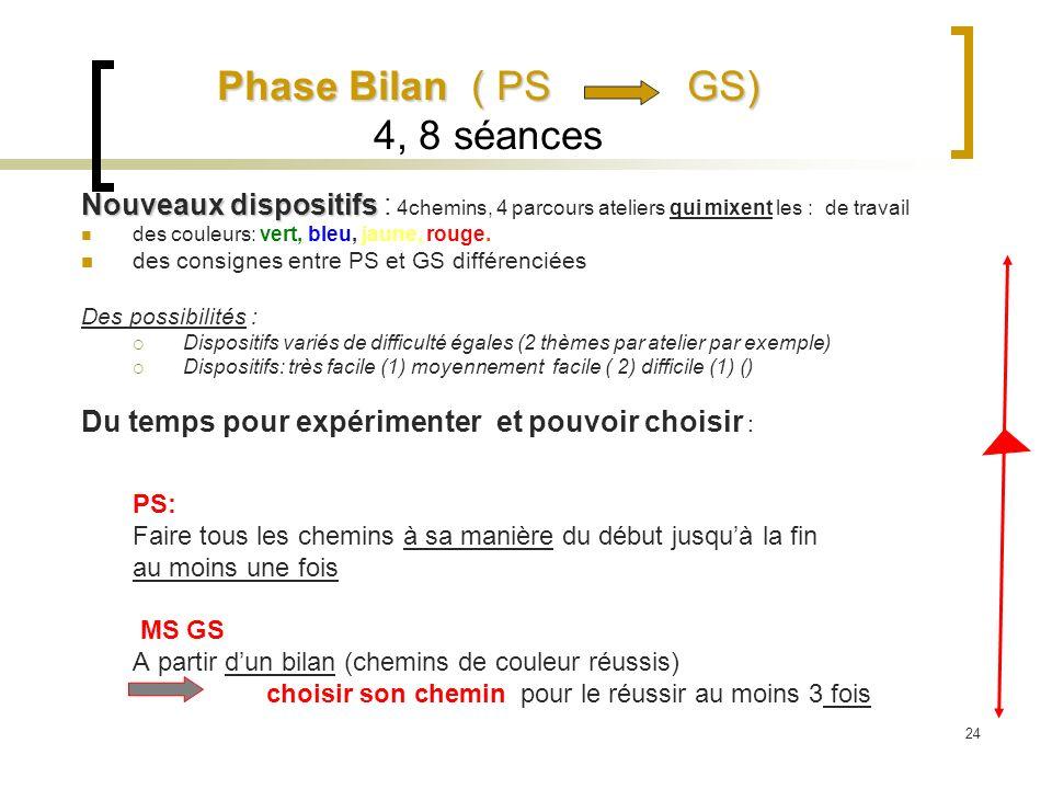 Phase Bilan( PS GS) Phase Bilan ( PS GS) 4, 8 séances Nouveaux dispositifs Nouveaux dispositifs : 4chemins, 4 parcours ateliers qui mixent les : de tr
