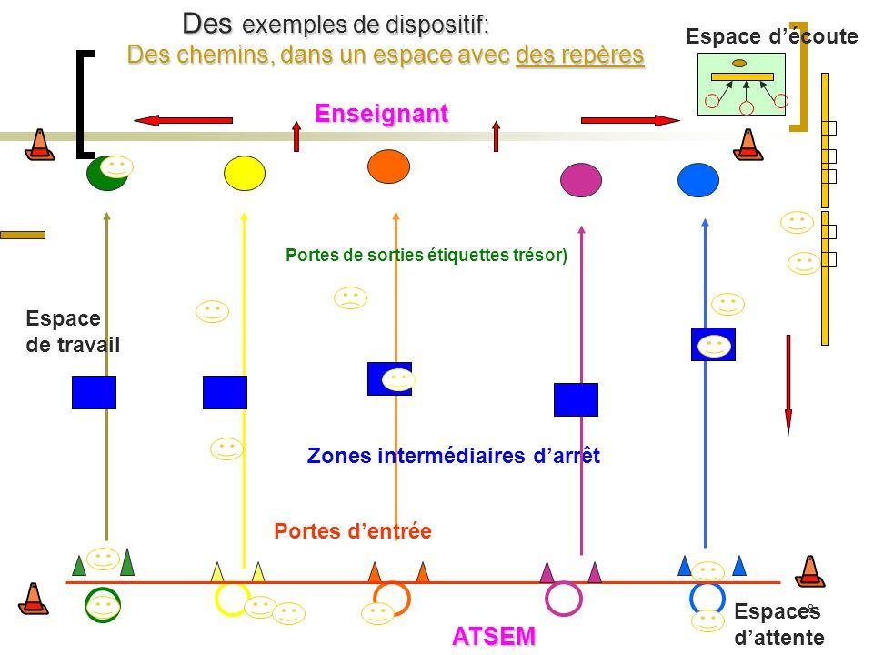 Des exemples de dispositif: Des chemins, dans un espace avec des repères Enseignant Espace découte Portes de sorties étiquettes trésor) Portes dentrée