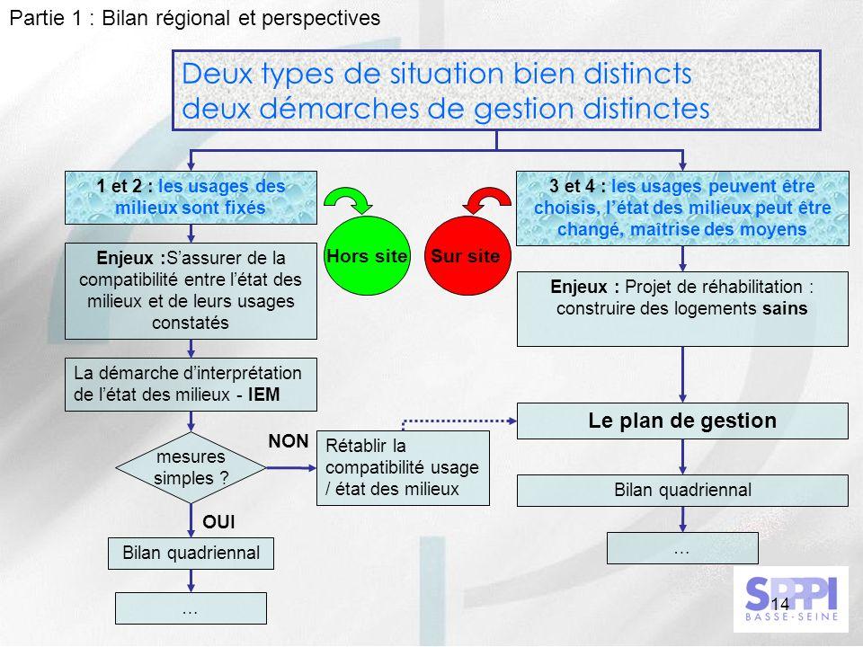 14 Deux types de situation bien distincts deux démarches de gestion distinctes 1 et 2 : les usages des milieux sont fixés Enjeux :Sassurer de la compa