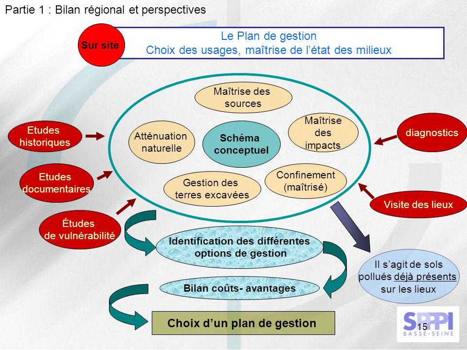 15 Le Plan de gestion Choix des usages, maîtrise de létat des milieux Sur site Atténuation naturelle Maîtrise des sources Maîtrise des impacts Gestion