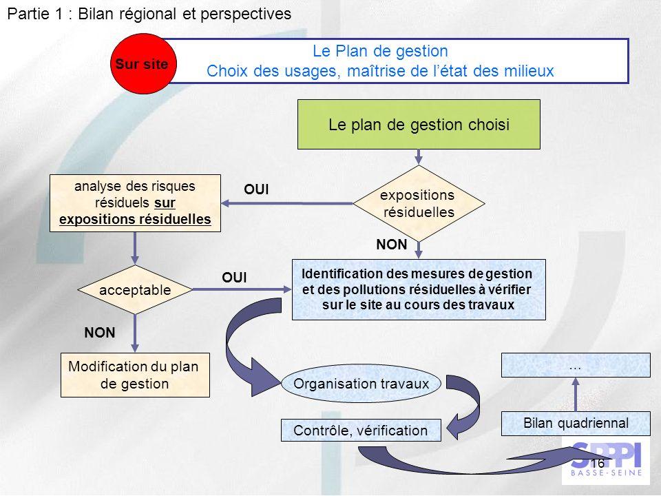 16 Le Plan de gestion Choix des usages, maîtrise de létat des milieux Sur site Le plan de gestion choisi Identification des mesures de gestion et des