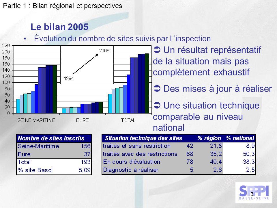 3 Le bilan 2005 Évolution du nombre de sites suivis par l inspection Partie 1 : Bilan régional et perspectives Un résultat représentatif de la situati