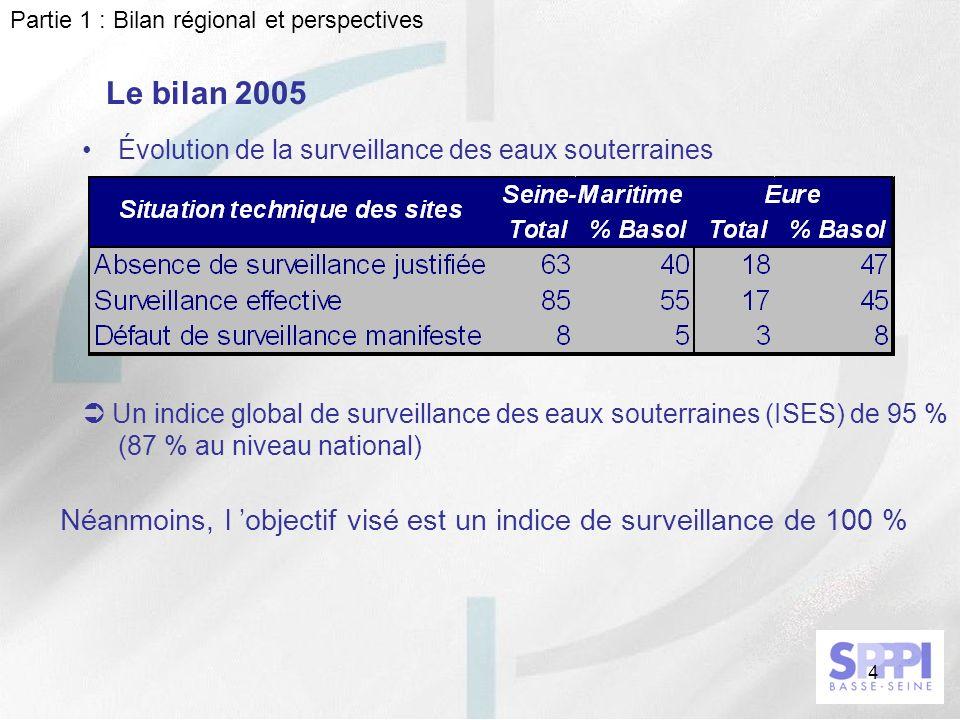 4 Le bilan 2005 Évolution de la surveillance des eaux souterraines Partie 1 : Bilan régional et perspectives Un indice global de surveillance des eaux