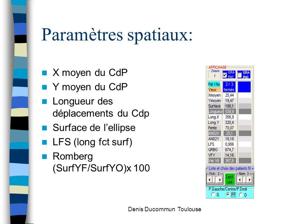 Paramètres spatiaux: X moyen du CdP Y moyen du CdP Longueur des déplacements du Cdp Surface de lellipse LFS (long fct surf) Romberg (SurfYF/SurfYO)x 1