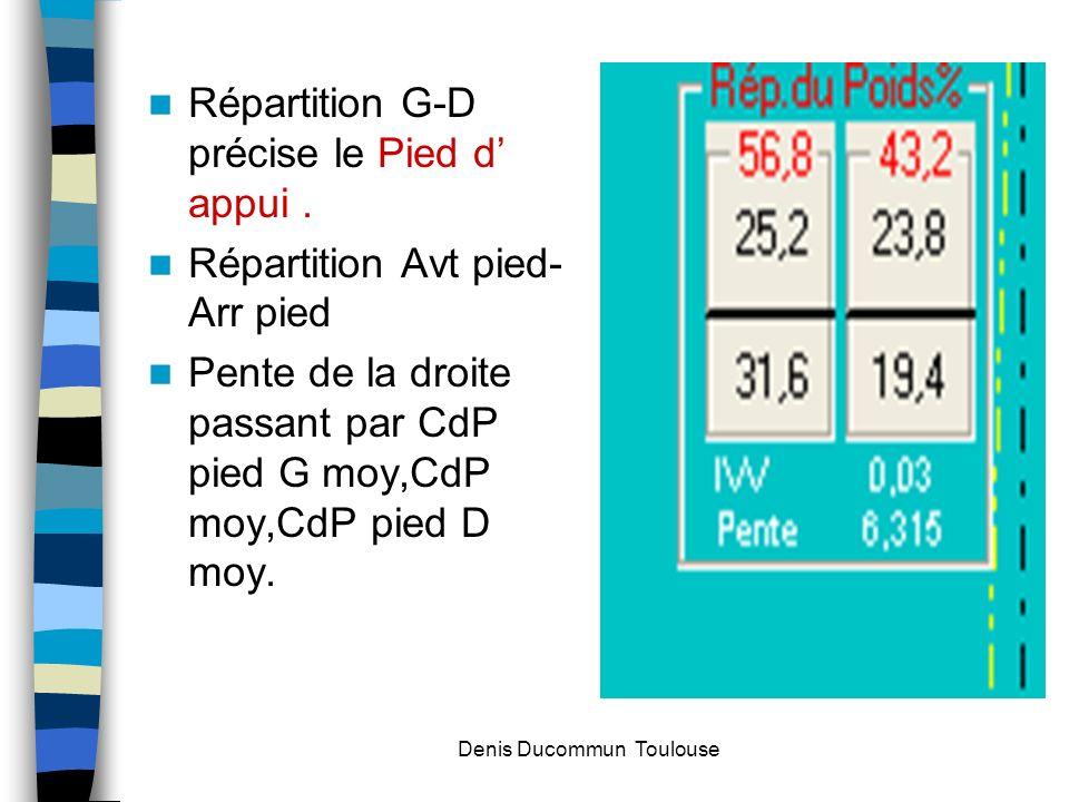Répartition G-D précise le Pied d appui. Répartition Avt pied- Arr pied Pente de la droite passant par CdP pied G moy,CdP moy,CdP pied D moy. Denis Du
