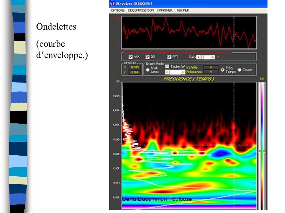 Ondelettes (courbe denveloppe.) Denis Ducommun Toulouse