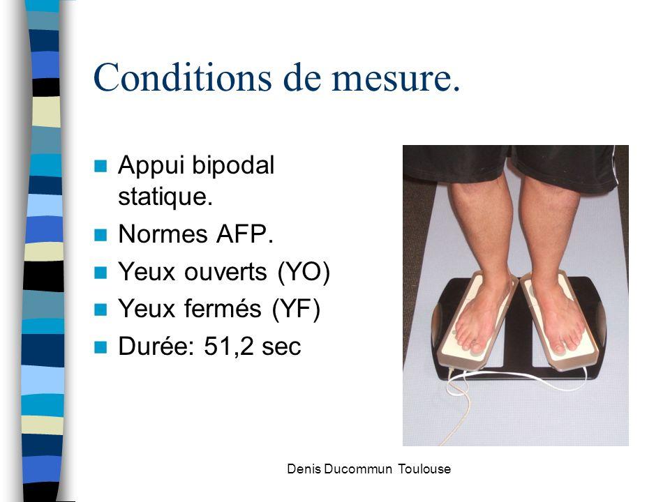 Conditions de mesure. Appui bipodal statique. Normes AFP. Yeux ouverts (YO) Yeux fermés (YF) Durée: 51,2 sec Denis Ducommun Toulouse