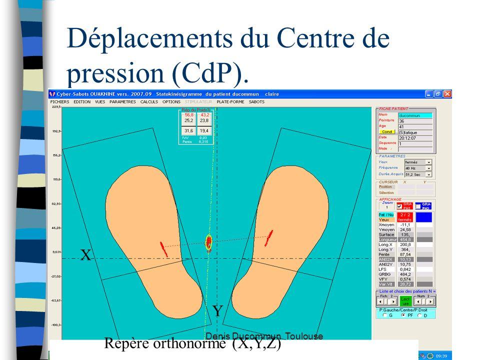 Déplacements du Centre de pression (CdP). X Y Repère orthonormé (X,Y,Z) Denis Ducommun Toulouse