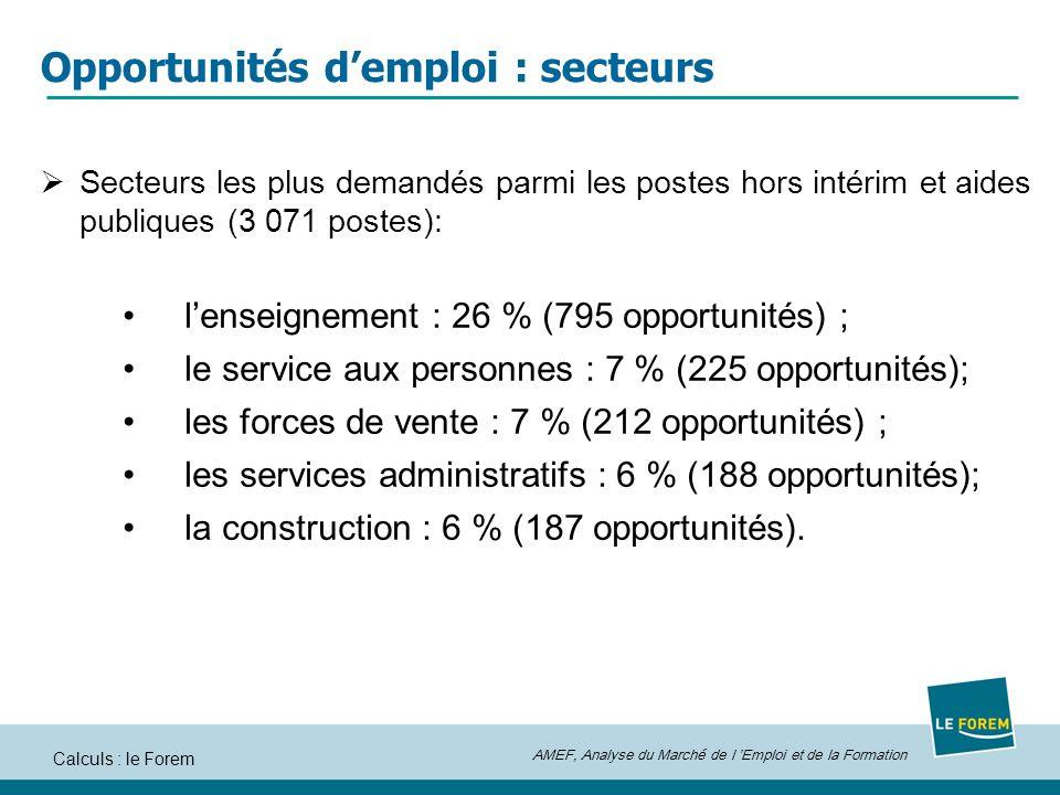 AMEF, Analyse du Marché de l Emploi et de la Formation Calculs : le Forem Opportunités demploi : secteurs Secteurs les plus demandés parmi les postes hors intérim et aides publiques (3 071 postes): lenseignement : 26 % (795 opportunités) ; le service aux personnes : 7 % (225 opportunités); les forces de vente : 7 % (212 opportunités) ; les services administratifs : 6 % (188 opportunités); la construction : 6 % (187 opportunités).