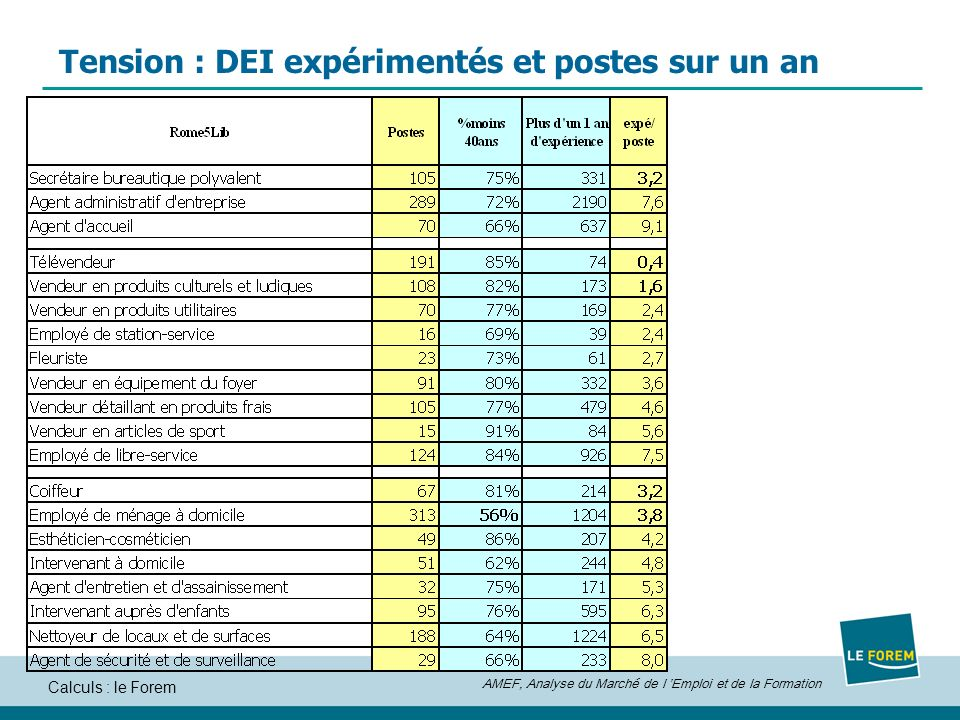 AMEF, Analyse du Marché de l Emploi et de la Formation Calculs : le Forem Tension : DEI expérimentés et postes sur un an