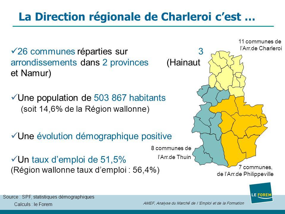 AMEF, Analyse du Marché de l Emploi et de la Formation Calculs : le Forem La Direction régionale de Charleroi cest … 26 communes réparties sur 3 arrondissements dans 2 provinces (Hainaut et Namur) Une population de 503 867 habitants (soit 14,6% de la Région wallonne) Une évolution démographique positive Un taux demploi de 51,5% (Région wallonne taux demploi : 56,4%) 11 communes de lArr.de Charleroi 8 communes de lArr.de Thuin 7 communes, de lArr.de Philippeville Source : SPF, statistiques démographiques