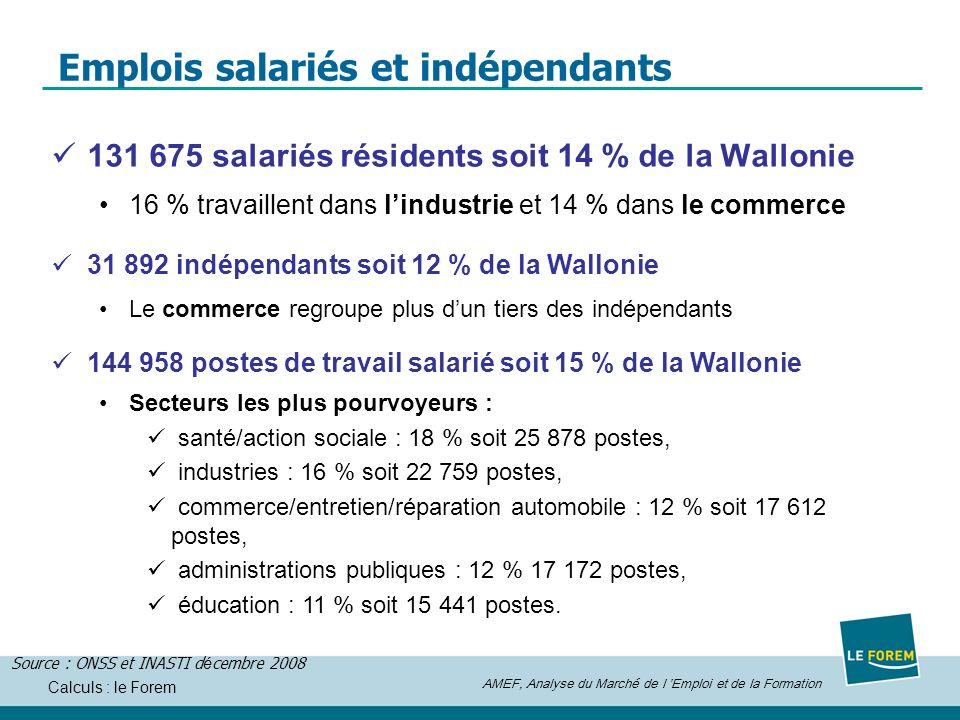 AMEF, Analyse du Marché de l Emploi et de la Formation Calculs : le Forem Emplois salariés et indépendants 131 675 salariés résidents soit 14 % de la Wallonie 16 % travaillent dans lindustrie et 14 % dans le commerce Source : ONSS et INASTI d é cembre 2008 31 892 indépendants soit 12 % de la Wallonie Le commerce regroupe plus dun tiers des indépendants 144 958 postes de travail salarié soit 15 % de la Wallonie Secteurs les plus pourvoyeurs : santé/action sociale : 18 % soit 25 878 postes, industries : 16 % soit 22 759 postes, commerce/entretien/réparation automobile : 12 % soit 17 612 postes, administrations publiques : 12 % 17 172 postes, éducation : 11 % soit 15 441 postes.