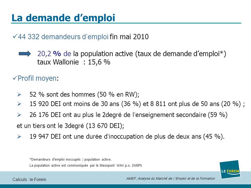 AMEF, Analyse du Marché de l Emploi et de la Formation Calculs : le Forem La demande demploi 44 332 demandeurs demploi fin mai 2010 20,2 % de la population active (taux de demande demploi*) taux Wallonie : 15,6 % Profil moyen: 52 % sont des hommes (50 % en RW); 15 920 DEI ont moins de 30 ans (36 %) et 8 811 ont plus de 50 ans (20 %) ; 26 176 DEI ont au plus le 2degr é de l enseignement secondaire (59 %) et un tiers ont le 3degr é (13 670 DEI); 19 947 DEI ont une dur é e d inoccupation de plus de deux ans (45 %).