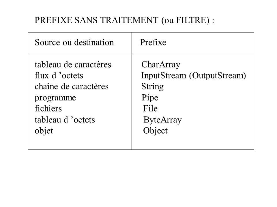 PREFIXE SANS TRAITEMENT (ou FILTRE) : Source ou destination Prefixe tableau de caractères CharArray flux d octets InputStream (OutputStream) chaine de