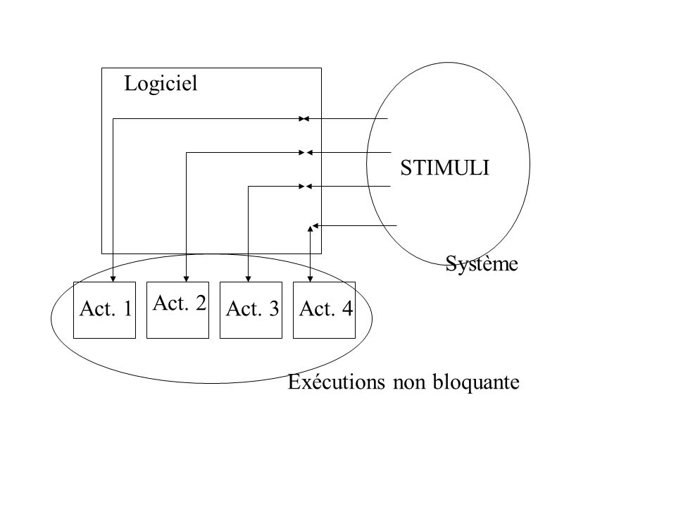 Logiciel Act. 1 Act. 2 Act. 3Act. 4 STIMULI Système Exécutions non bloquante