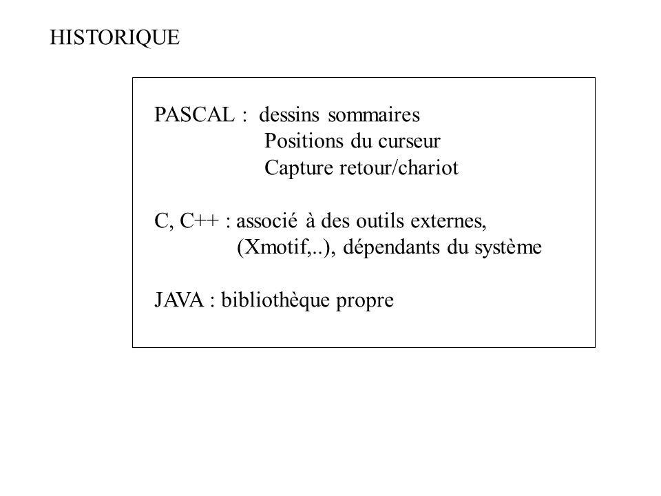 HISTORIQUE PASCAL : dessins sommaires Positions du curseur Capture retour/chariot C, C++ : associé à des outils externes, (Xmotif,..), dépendants du s
