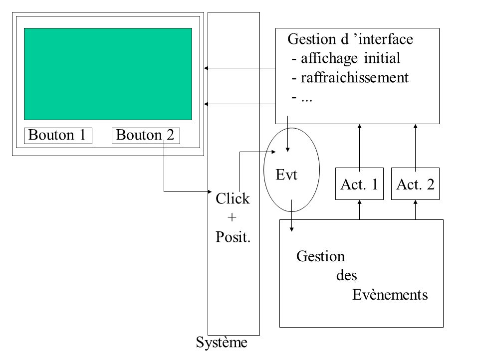 Bouton 1Bouton 2 Gestion d interface - affichage initial - raffraichissement -... Gestion des Evènements Act. 1Act. 2 Système Click + Posit. Evt