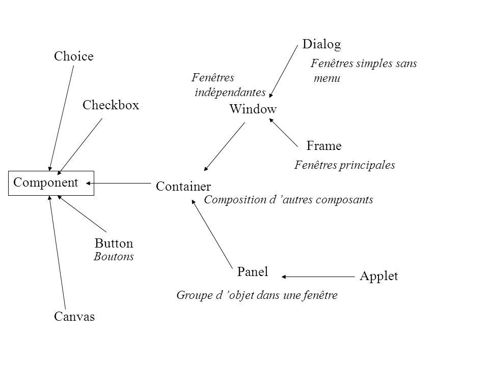 Component Choice Checkbox Container Button Canvas Window Dialog Frame Applet Panel Composition d autres composants Groupe d objet dans une fenêtre Fen