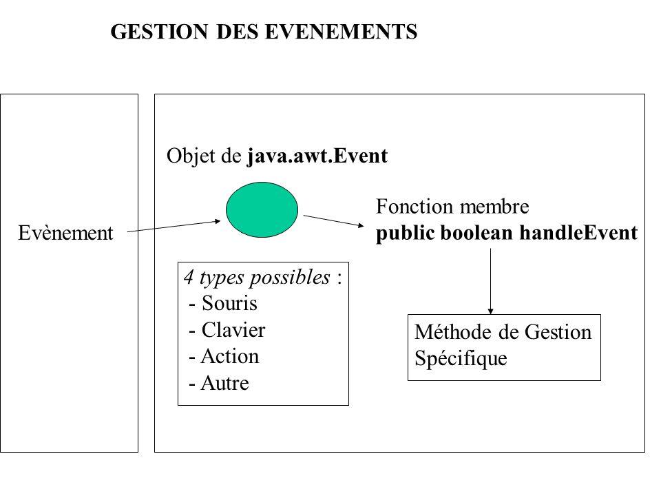 GESTION DES EVENEMENTS Evènement Objet de java.awt.Event 4 types possibles : - Souris - Clavier - Action - Autre Fonction membre public boolean handle