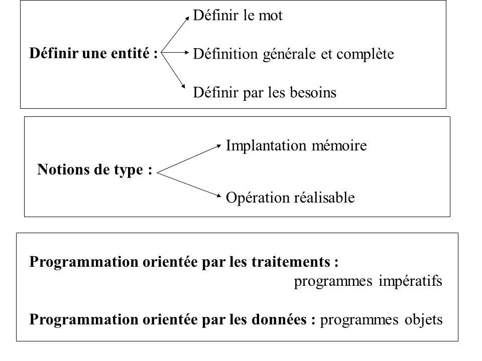 Programmation orientée par les traitements : programmes impératifs Programmation orientée par les données : programmes objets Notions de type : Implan