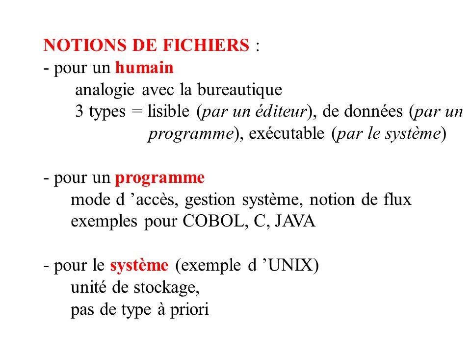 NOTIONS DE FICHIERS : - pour un humain analogie avec la bureautique 3 types = lisible (par un éditeur), de données (par un programme), exécutable (par