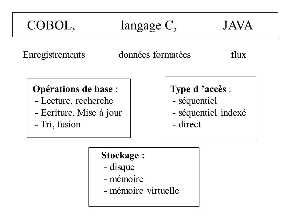 COBOL, langage C, JAVA Enregistrements données formatées flux Opérations de base : - Lecture, recherche - Ecriture, Mise à jour - Tri, fusion Type d a