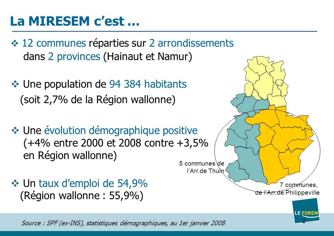 2 La MIRESEM cest … 12 communes réparties sur 2 arrondissements dans 2 provinces (Hainaut et Namur) Une population de 94 384 habitants (soit 2,7% de la Région wallonne) Une évolution démographique positive (+4% entre 2000 et 2008 contre +3,5% en Région wallonne) Un taux demploi de 54,9% (Région wallonne : 55,9%) 5 communes de lArr.de Thuin 7 communes, de lArr.de Philippeville Source : SPF (ex-INS), statistiques démographiques, au 1er janvier 2008