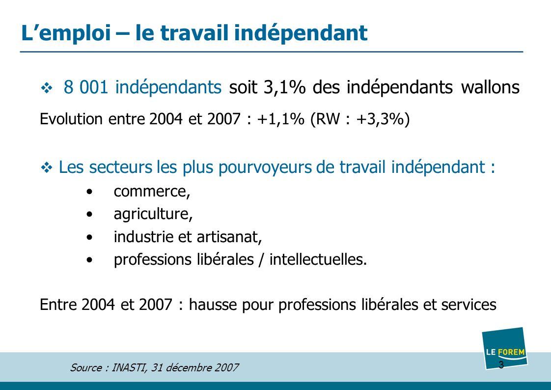 3 Lemploi – le travail indépendant 8 001 indépendants soit 3,1% des indépendants wallons Evolution entre 2004 et 2007 : +1,1% (RW : +3,3%) Les secteurs les plus pourvoyeurs de travail indépendant : commerce, agriculture, industrie et artisanat, professions libérales / intellectuelles.