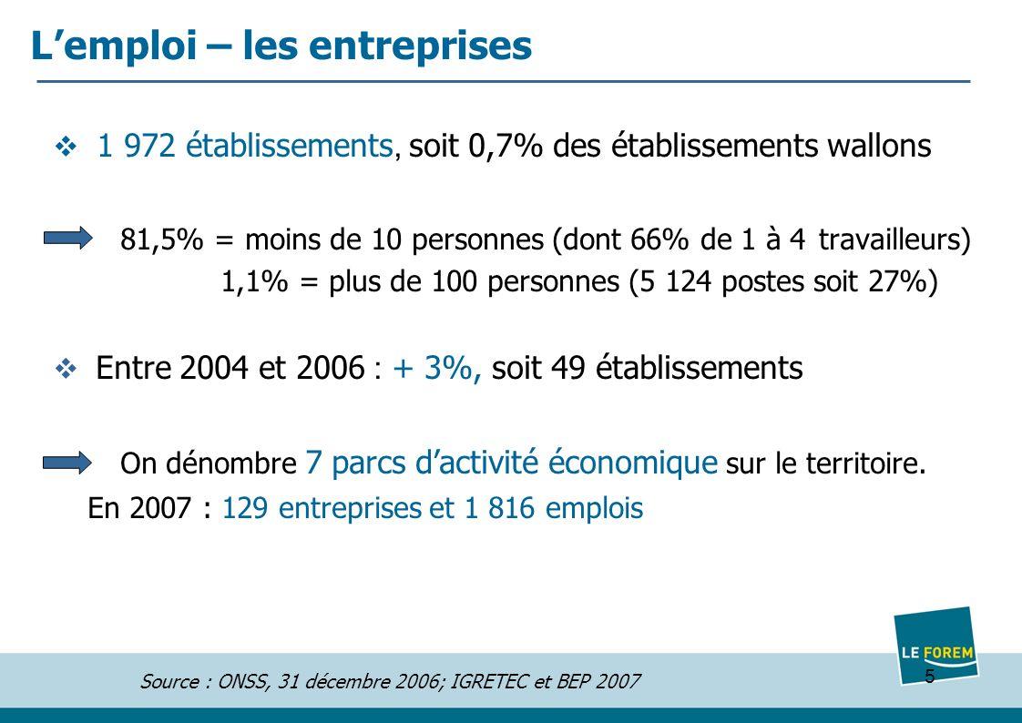 5 Lemploi – les entreprises 1 972 établissements, soit 0,7% des établissements wallons 81,5% = moins de 10 personnes (dont 66% de 1 à 4 travailleurs) 1,1% = plus de 100 personnes (5 124 postes soit 27%) Entre 2004 et 2006 : + 3%, soit 49 établissements On dénombre 7 parcs dactivité économique sur le territoire.