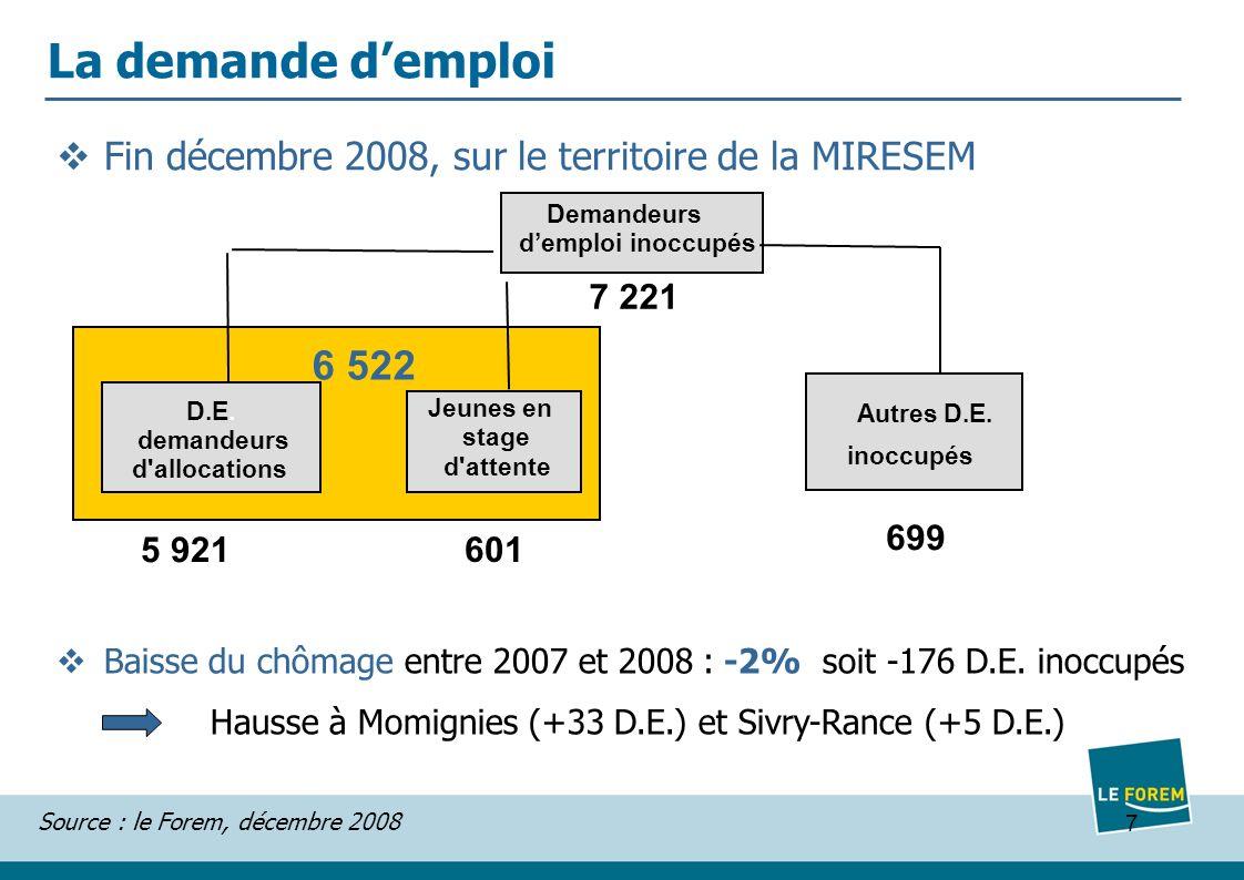 8 Profil moyen des demandeurs demploi: 54% = femmes (RW : 52%) 38% = moins de 30 ans (RW : 37%) 51% = maximum diplôme secondaire 2 e degré (RW : 53%) 64% = durée dinoccupation > 1 ans (RW : 59%) dont 27% de 1 à 3 ans (RW : 26%) Source : le Forem, décembre 2008 La demande demploi – profil général Informations détaillées par commune sur le site http://www.leforem.be/endirect/actions/chiffres-et-analyses/statistiques/statistiques-locales.html