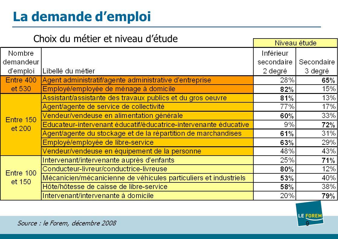 9 Source : le Forem, décembre 2008 La demande demploi Choix du métier et niveau détude