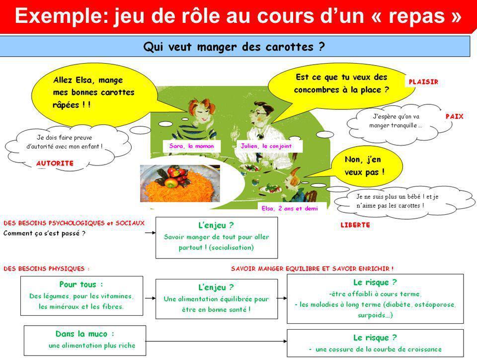 Exemple: jeu de rôle au cours dun « repas »