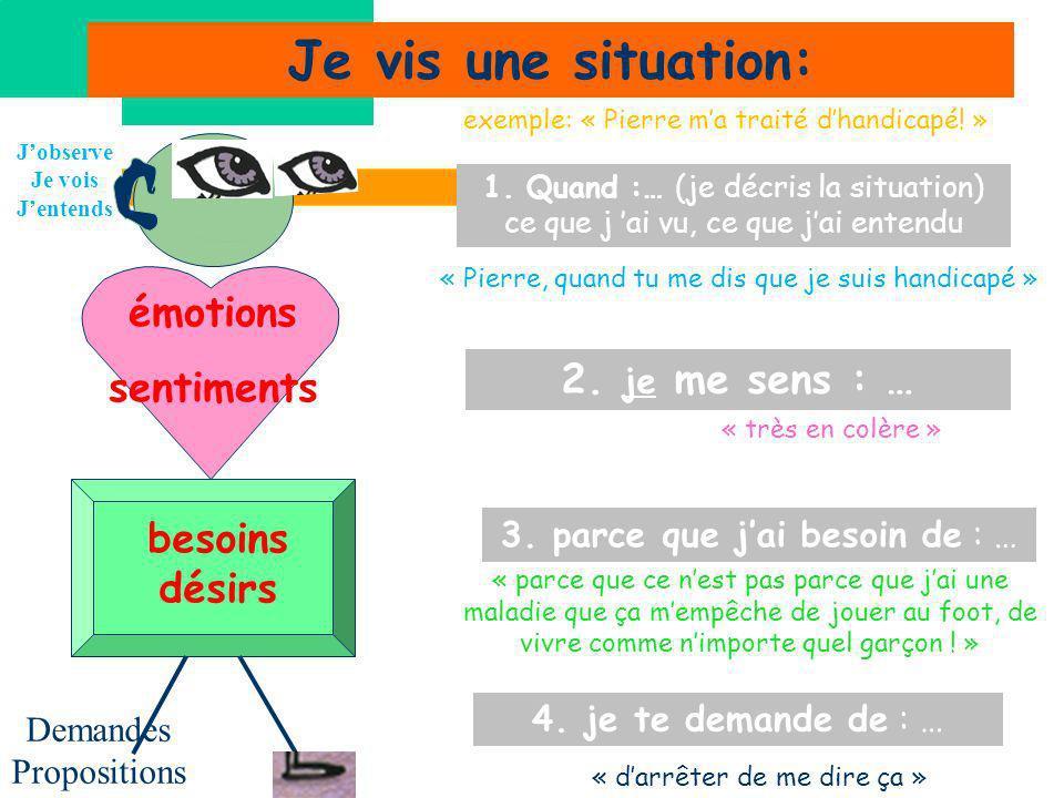Je vis une situation: 1. Quand :… (je décris la situation) ce que j ai vu, ce que jai entendu 2. je me sens : … 3. parce que jai besoin de : … 4. je t