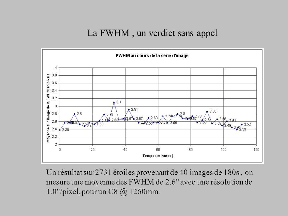 Un point comparaison avec PEAS La courbe est lissée par PEAS, ce qui rend compte de l'effet
